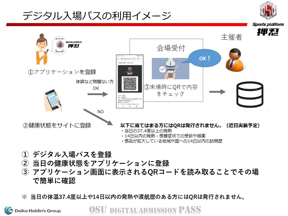 デジタル入場パスの利用イメージ